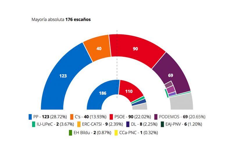 Skjermbilde fra eldiario.es som viser valgresultatene for de ulike partiene