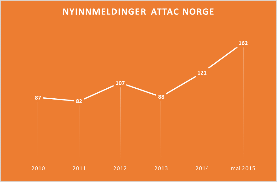Nye medlemmer i Attac Norge 2010 - 2015