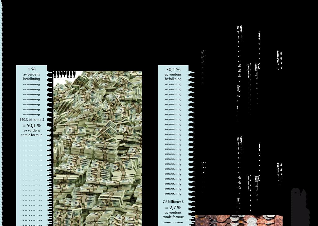 1% av verdens befolkning eier 140,3 billioner USD = 50,1 % av verdens totale formue, mens 70,1 % av verdens befolkning tilsammen eier 7,6 billioner USD = 2,7 % av verdens totale formue. (Tall fra Credit Suisse Wealth Report 2017).